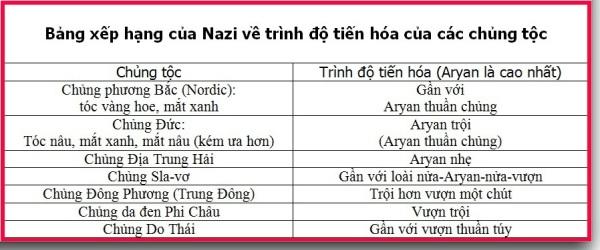 Racial Hierarchy by Nazi